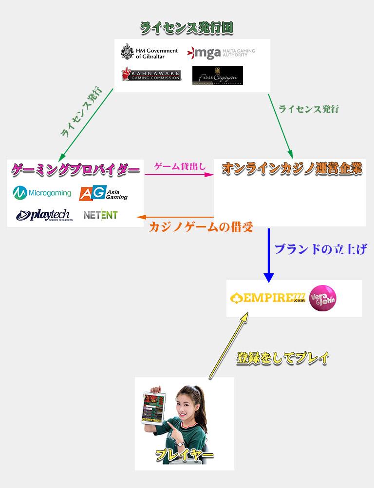 オンラインカジノ 運営構造